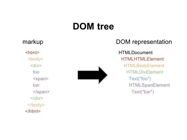DOM treemarkup                   DOM representation<html>                   HTMLDocument <body>                   HTMLHTML...