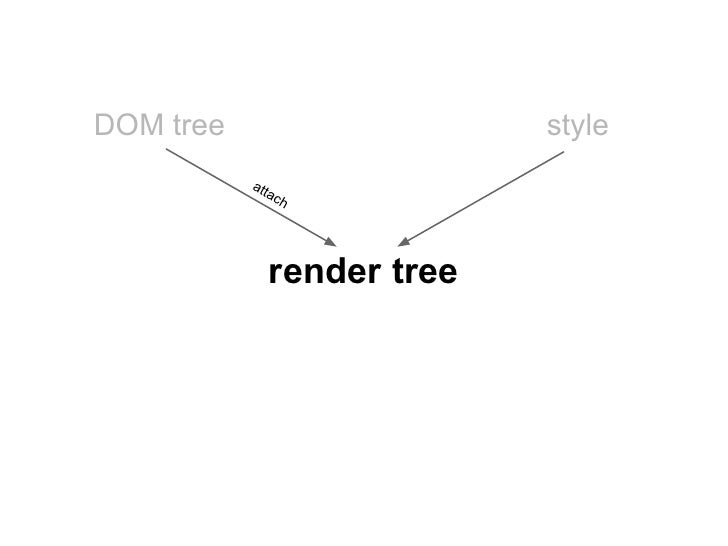 DOM tree                       style           att              ac                h                 render tree
