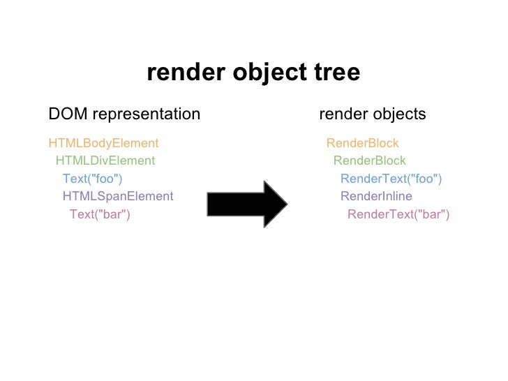 style treecontains all computed style values for renderersowned by render object treeRenderObjects share RenderStylesRende...