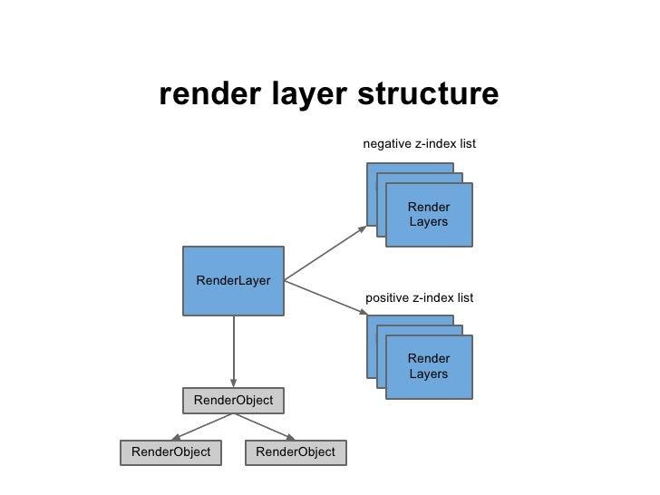 render layer painting                                  negative z-index list                                    RenderLaye...
