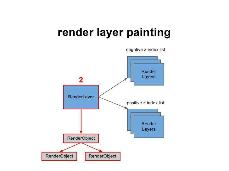 render layer painting, softwarepaint the intersection of the paint dirty rect withall intersecting layers in orderall laye...
