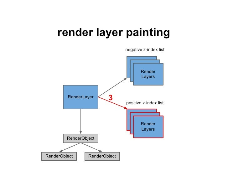 render layer painting, hw acceleratedsome RenderLayers have backing store GPUtextureused for 3D transforms, <video>, <canv...