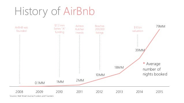 Airbnb And The Nyc Hotel Market