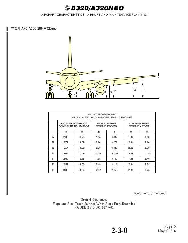 Airbus a320 aircraft maintenance manual