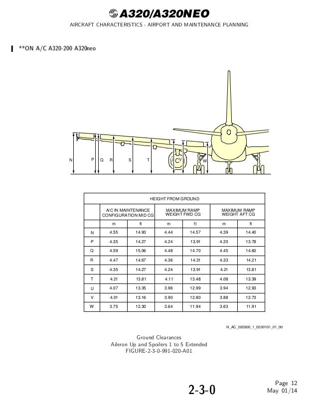 aircraft characteristics airport and maintenance planning Rev no issue date date inserted by rev no issue date date inserted by airport planning manual w-apm1901 record of revisions the user must update the record of revisions when a revision is put into the manual.