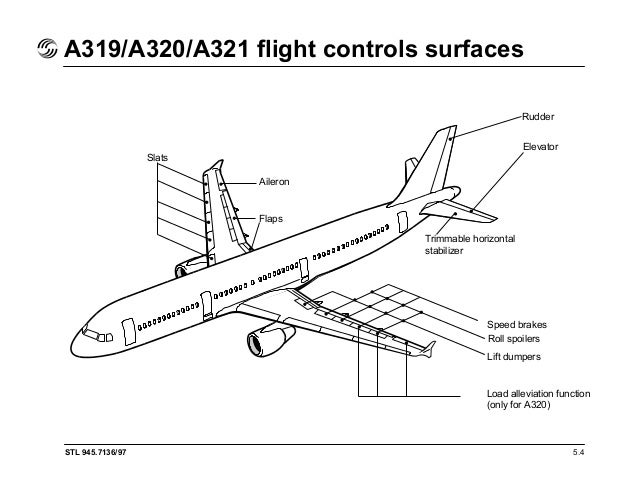 Airbus a319 maintenance manual