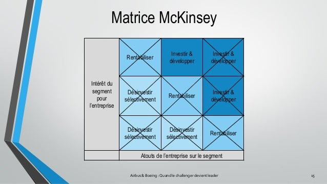 "ansoff model for boeing The ansoff matrix model ""is used by marketers who have objectives for growth ansoff's matrix offers strategic choices to achieve organizational objectives (ww2) it exists of four major sectors namely, market penetration, market development, product development, diversification."