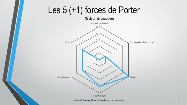 airbus porter s five forces airbus Programs airbus a350 xwb and boeing 787 dreamliner  figure 23: porters  five forces analysis related to the airbus a350 xwb.
