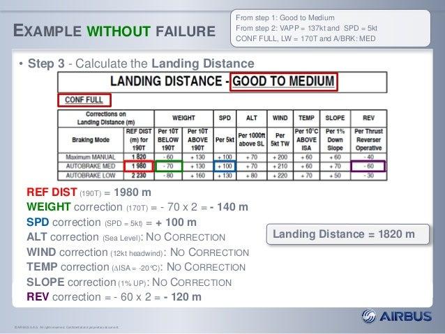 A320 Takeoff Performance Calculator