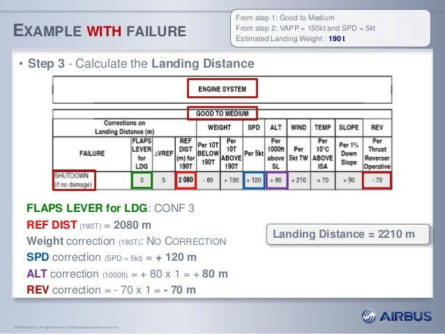 A321 Performance Calculator