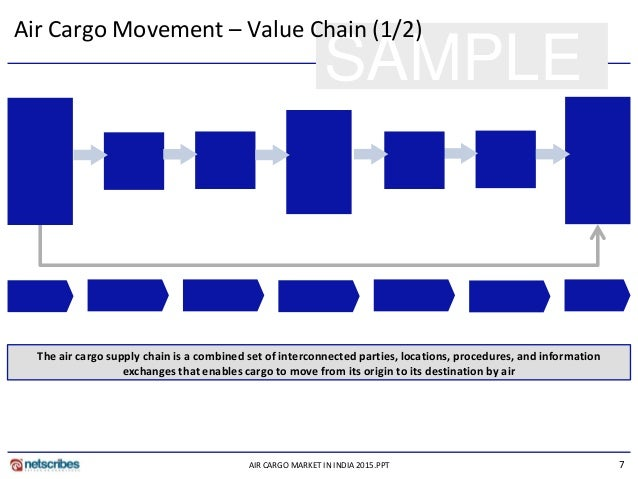 Research papers airline industry value chain