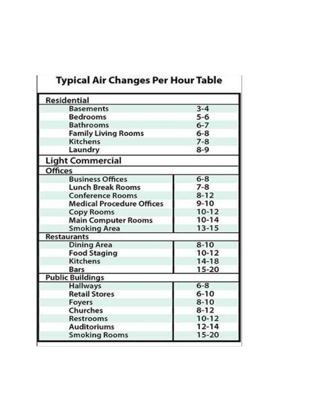 Air Changes Per Hour : Airchanges hvac