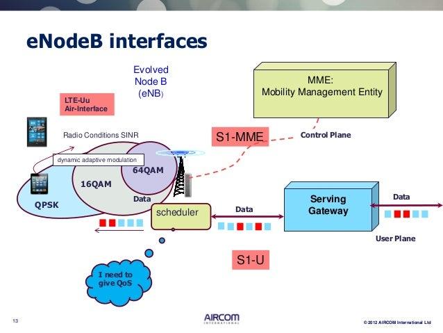 Aircom lte webinar 1 network architecture for Home node b architecture