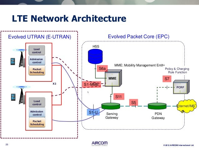 lte network architecture bing images
