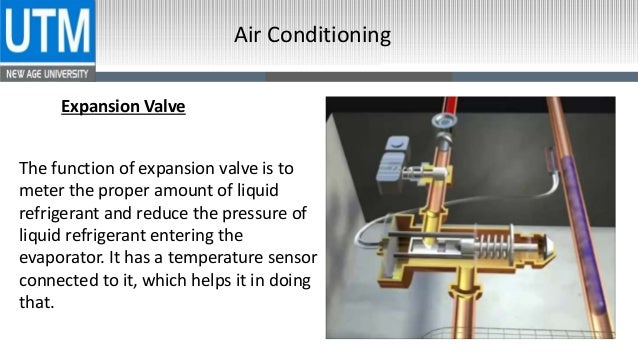 Air Condition Refrigeration Cycle Ac Cycle Principles