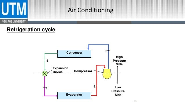 Air condition, Refrigeration Cycle, AC Cycle, Principles of AC, Appli…