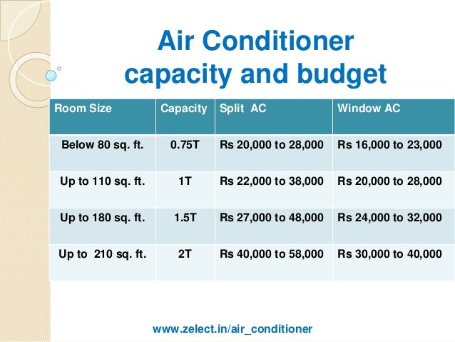 Top Informations About Air Conditioner Size Best