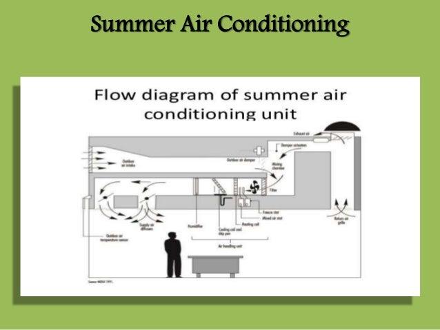 ac unit flow diagram   20 wiring diagram images