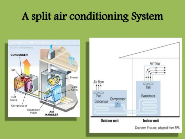 split air conditioning system. 65. a split air conditioning system