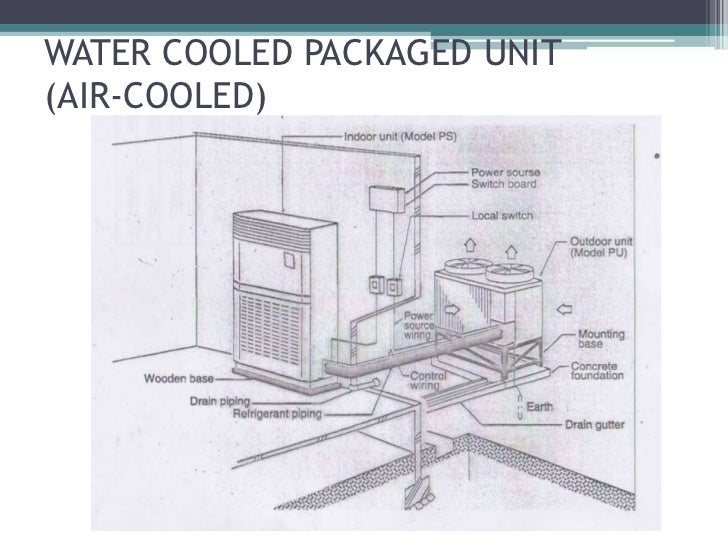 Old Fashioned Block Diagram Of Hvac System Inspiration - Everything ...