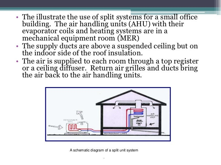 Air conditioning of small buildings on auto ac diagram, how does air conditioner work diagram, home ac diagram, jeep ac system diagram, air conditioning refrigeration cycle diagram, air conditioner schematic diagram, goodman heat pump thermostat wiring diagram, automotive air conditioning diagram, air handler diagram, home air conditioner diagram, air conditioning flow diagram, ac unit wiring diagram, engine electrical system diagram, ford truck air brake system diagram,