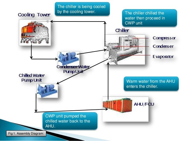 Ahu Chilled Water Flow Diagram Auto Wiring Diagram Today