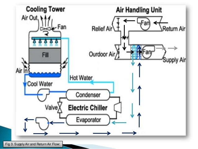 water chilled airconditioning Fan Coil Diagram