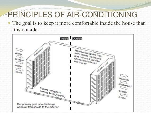 Homemade Air Conditioner Pdf