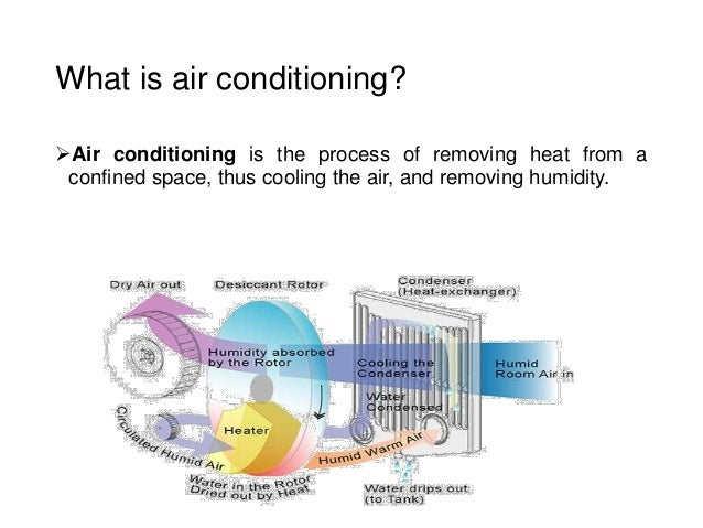 What Is Air Conditioning >> Air Conditioning System