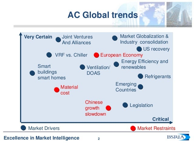 Air Conditioning Trends And Forecast Anette Meyer Holley