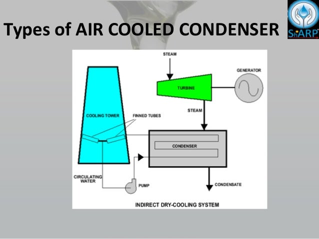 Air Cooled Condensers on Conversion Of Unit