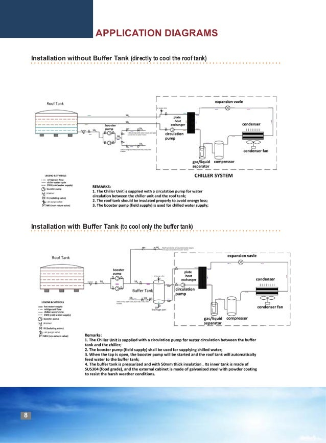 BLUEWAY Air cooled water chiller Brochure