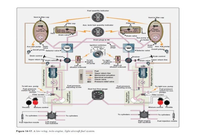 Aircraft and engine fuel system and engine lubrication system on