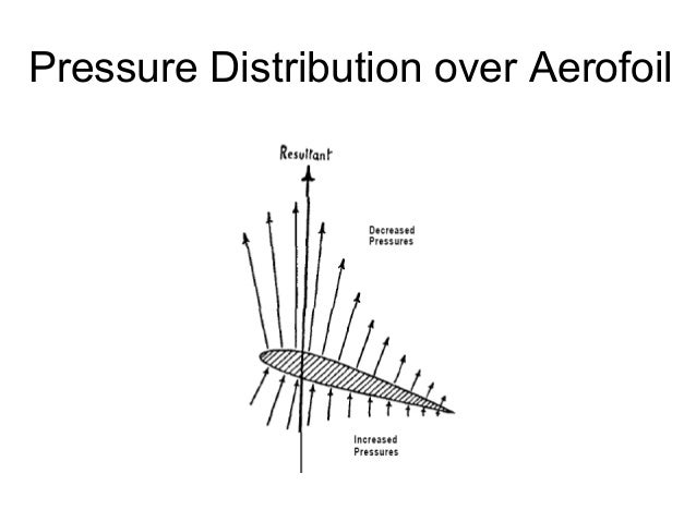 pressure distribution around a symmetrical aerofoil Comparison of aerodynamics characteristics of  part of the aerofoil is symmetrical when a line  the pressure distribution around the aerofoil thus friction.