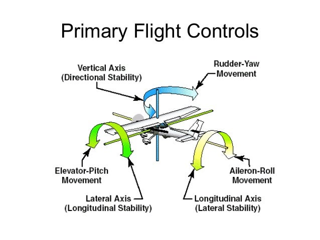 control airplane with Aircraft Basics 39591720 on P1000 Ratte Turret Interior also Raf English Electric Canberra B2 Aircraft Control Column Stick Grip Yoke Ee together with File us navy 010816 N 0295m 003 an arresting wire falls away from an s 3b viking's tail hook as it stops after landing aboard the aircraft carrier uss constellation  cv 64 likewise Adelte Boarding Bridge furthermore Mechanical Questions 101.