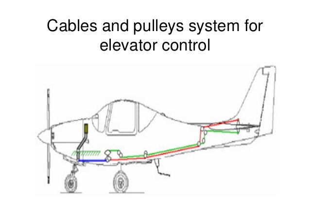 Aircraft Rigging – Control Operating Systems (Part Two)