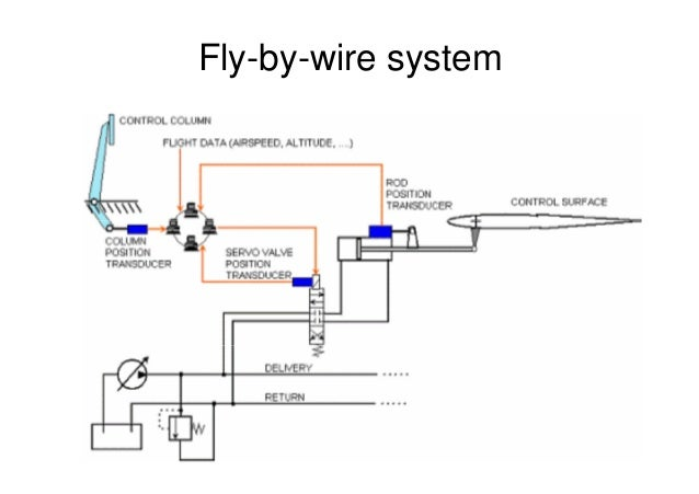 aircraft control systems 43 638?cb=1427689283 aircraft control systems Fly by Wire System at panicattacktreatment.co