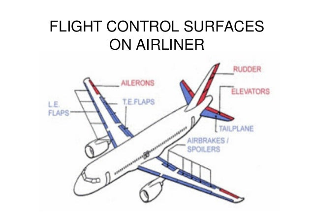 hydraulic flight controls diagram thermal control diagram