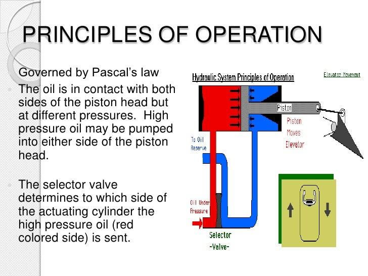 Working Diagram Of Hydraulic Hand Pump 38 Wiring Diagram