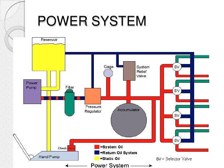 aircraft hydraulic systems rh slideshare net simple hydraulic brake system diagram simple hydraulic brake system diagram