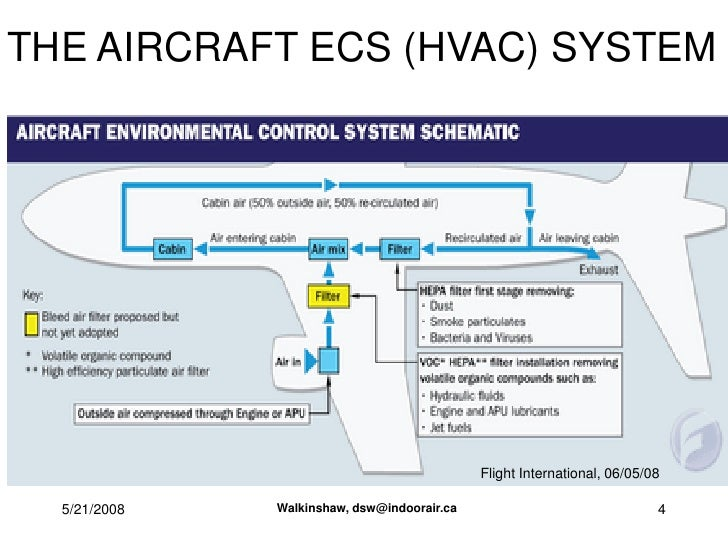 aircraft hvac system diagram enthusiast wiring diagrams