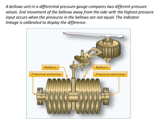 Aircraft instrumentsystems pressure instruments altavistaventures Images