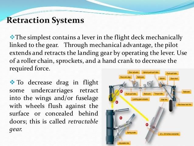 aircraft landing gear system 14 638?cb=1388105004 aircraft landing gear system
