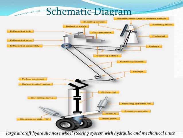 Aircraft landing gear system 21 ccuart Choice Image
