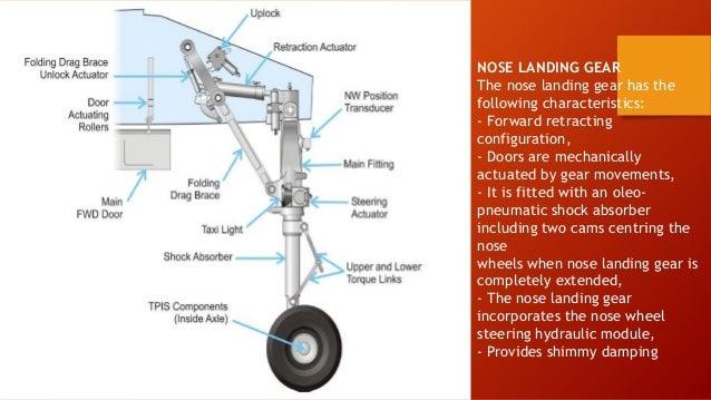 30 Info Hydraulic System Landing Gear