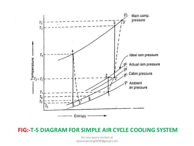 Aircraft Refrigeration System Air Cooling System