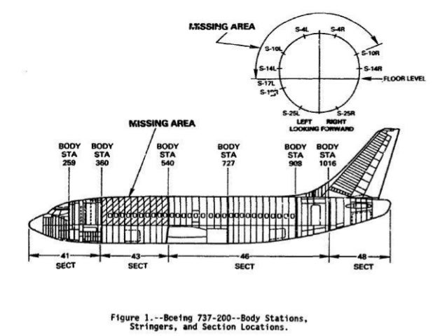 Project of Aircraft Structure Failure