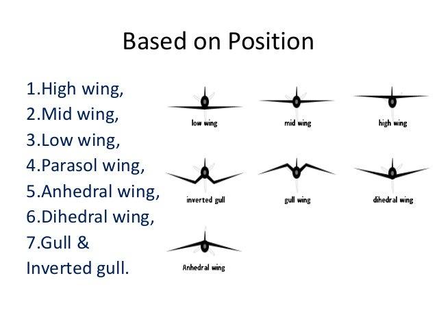 aircraft wing rh slideshare net plane wing diagram airplane wing shape airflow diagram