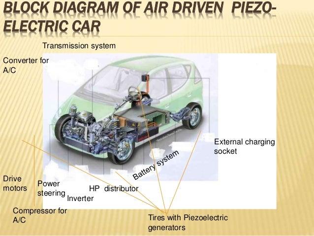 air driven piezoelectric car. Black Bedroom Furniture Sets. Home Design Ideas