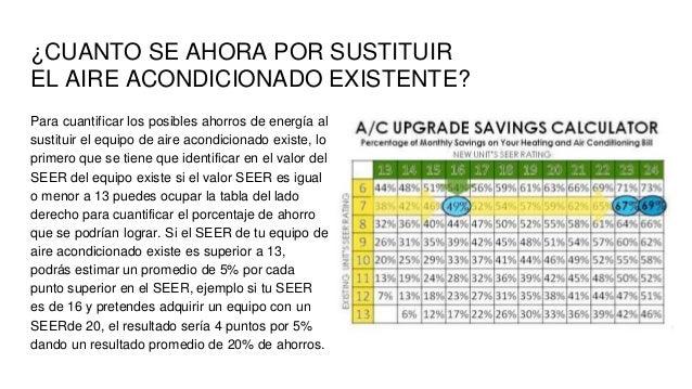 Ahorro de energ a en aire acondicionado eficiencia seer for Cuanto gasta un aire acondicionado